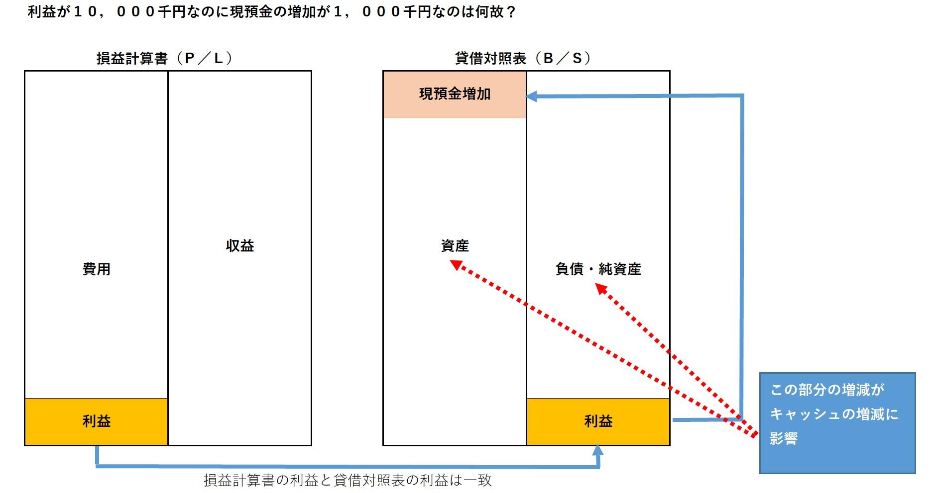 利益と現預金増減の関係