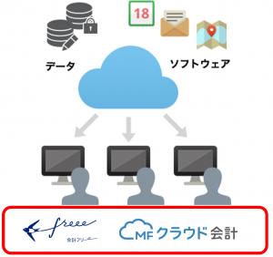 クラウド型会計ソフト